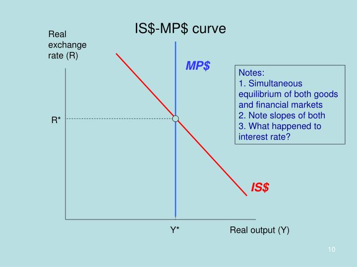 IS$-MP$ curve