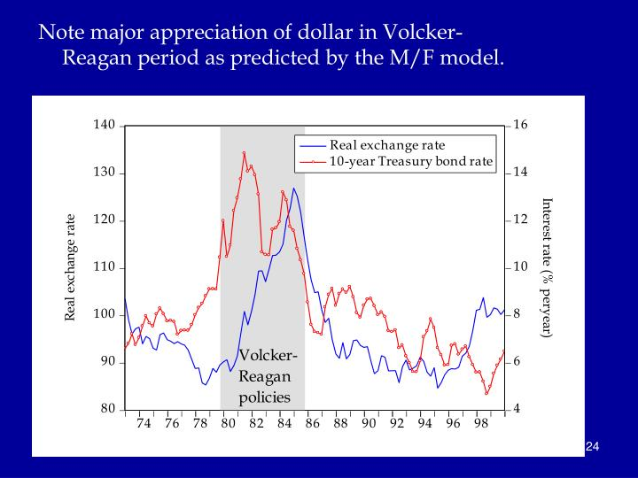 Note major appreciation of dollar in Volcker-Reagan period as predicted by the M/F model.