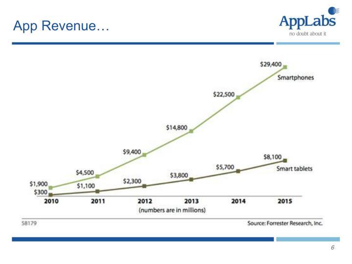 App Revenue…