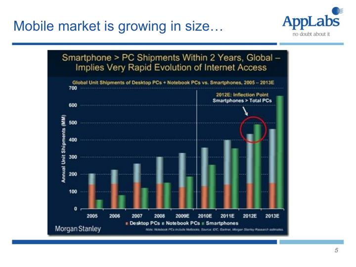 Mobile market is growing in size…