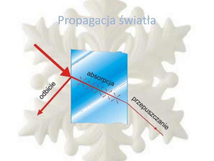 Propagacja światła