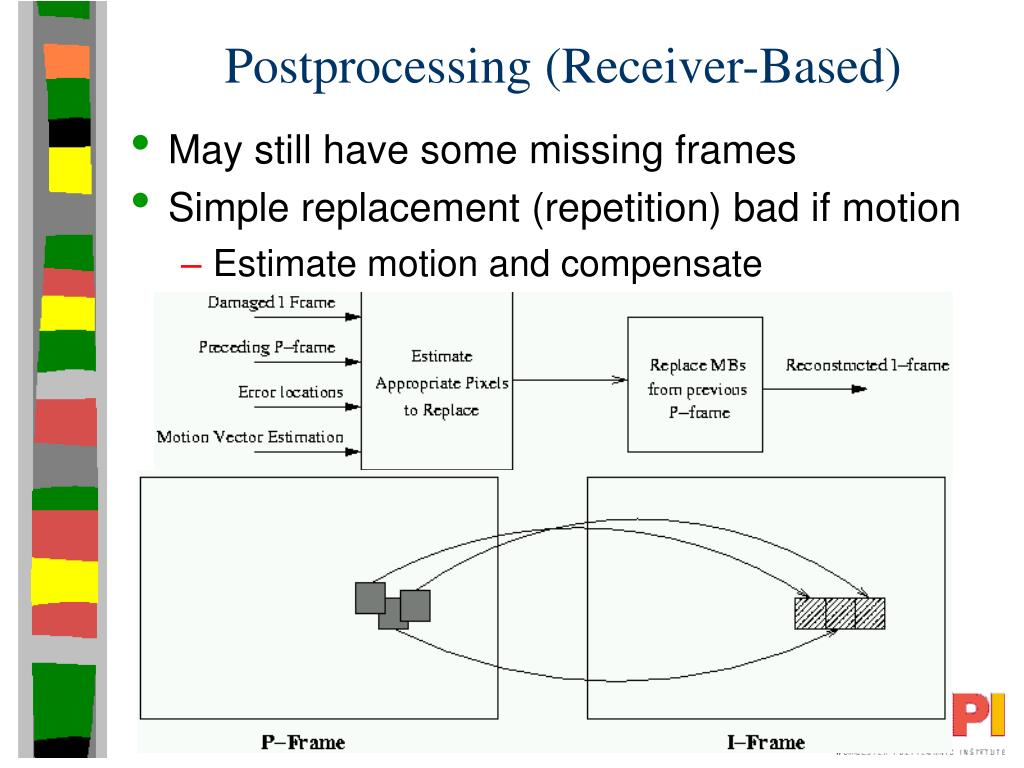 Postprocessing (Receiver-Based)
