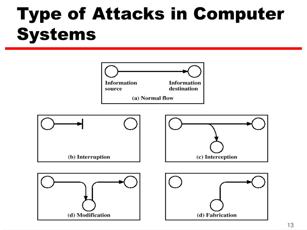Type of Attacks in Computer Systems