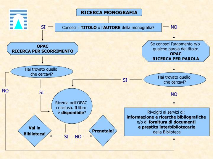 RICERCA MONOGRAFIA