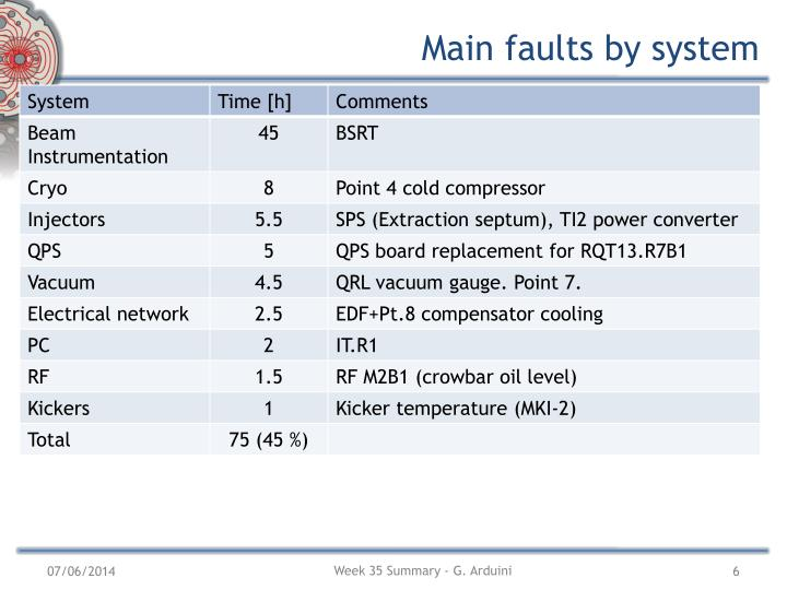 Main faults by system
