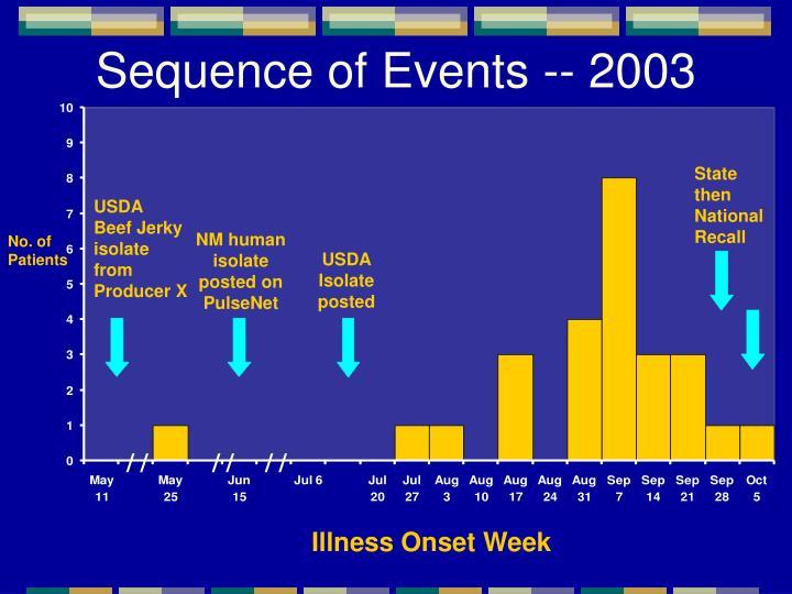 PPT - Foodborne Disease Surveillance in New Mexico ...