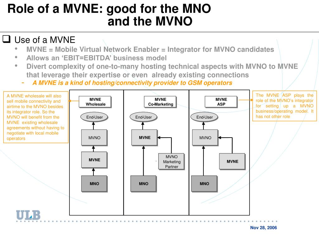 Role of a MVNE: good for the MNO