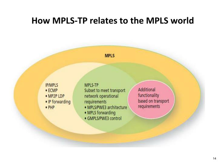 How MPLS-TP relates to the MPLS world