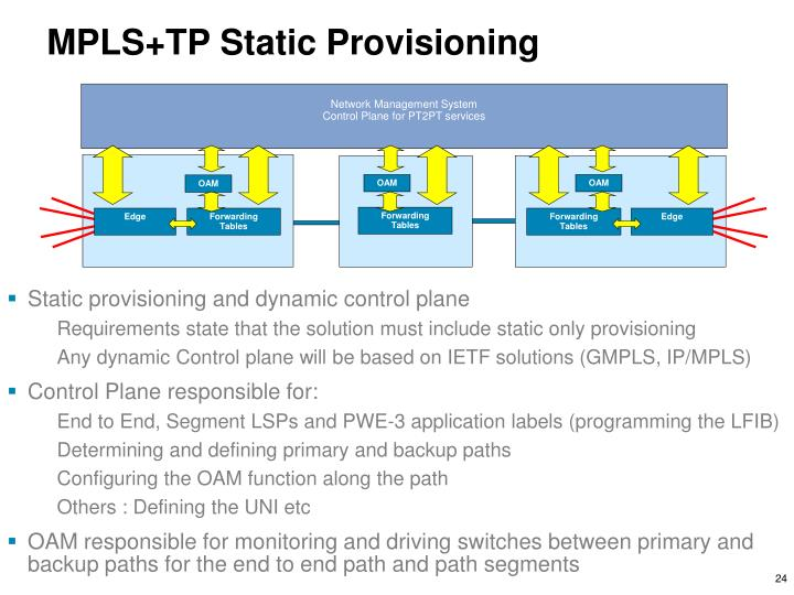 Static provisioning and dynamic control plane