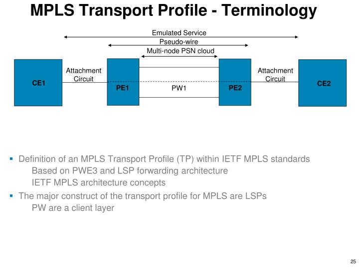 MPLS Transport Profile - Terminology