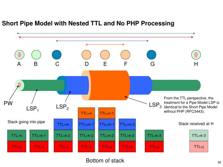 Short Pipe Model with Nested TTL and No PHP Processing
