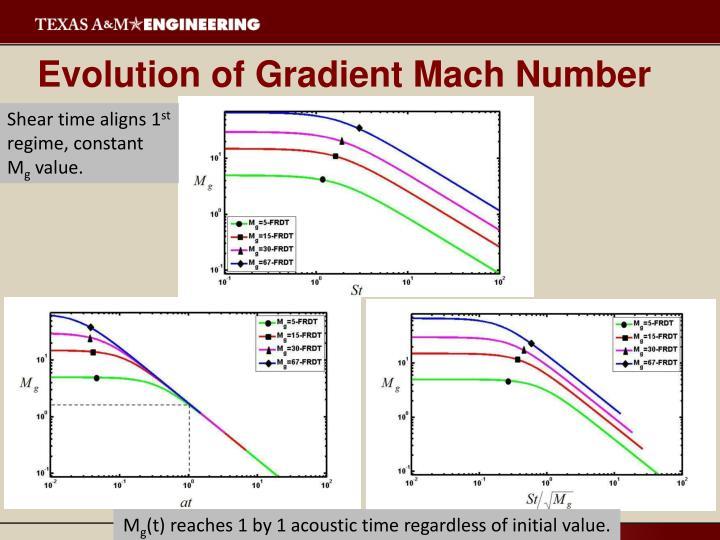 Evolution of Gradient Mach Number