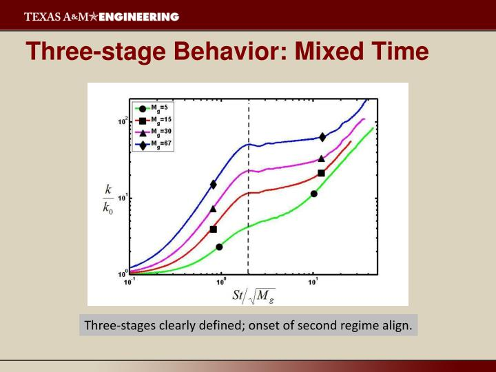 Three-stage Behavior: Mixed Time
