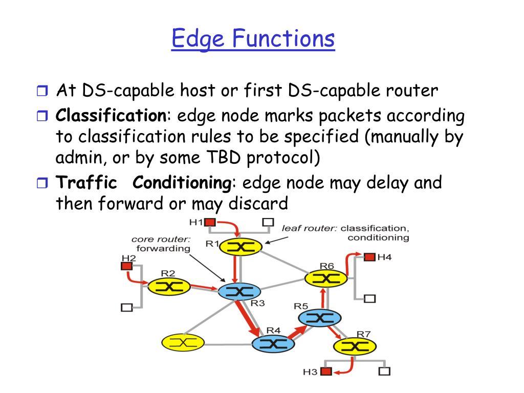 Edge Functions