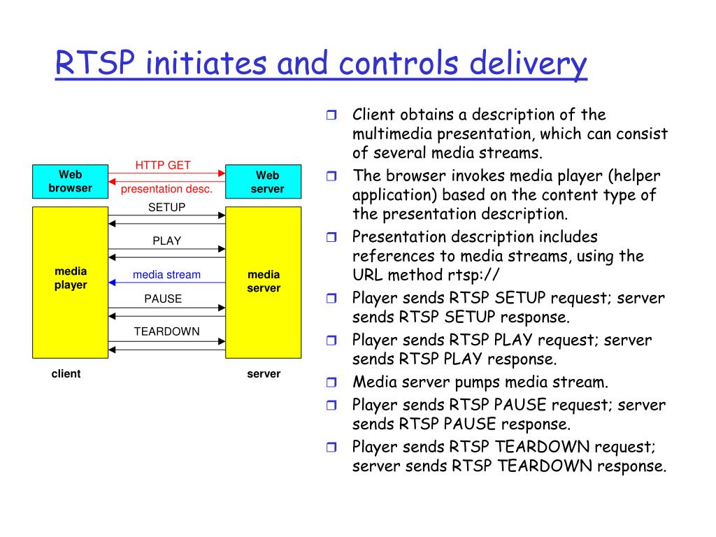 RTSP initiates and controls delivery