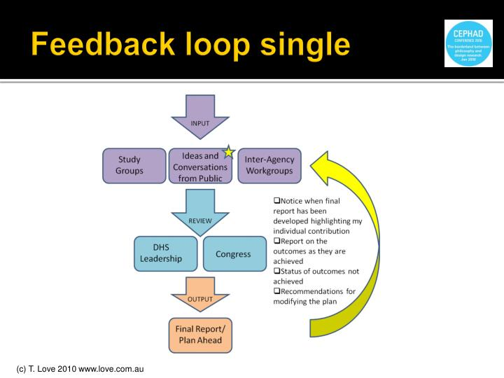 Feedback loop single