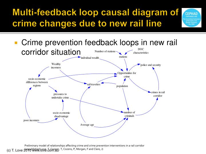 Multi-feedback loop causal diagram of crime changes due to new rail line