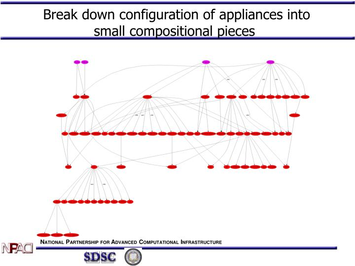 Break down configuration of appliances into small compositional pieces