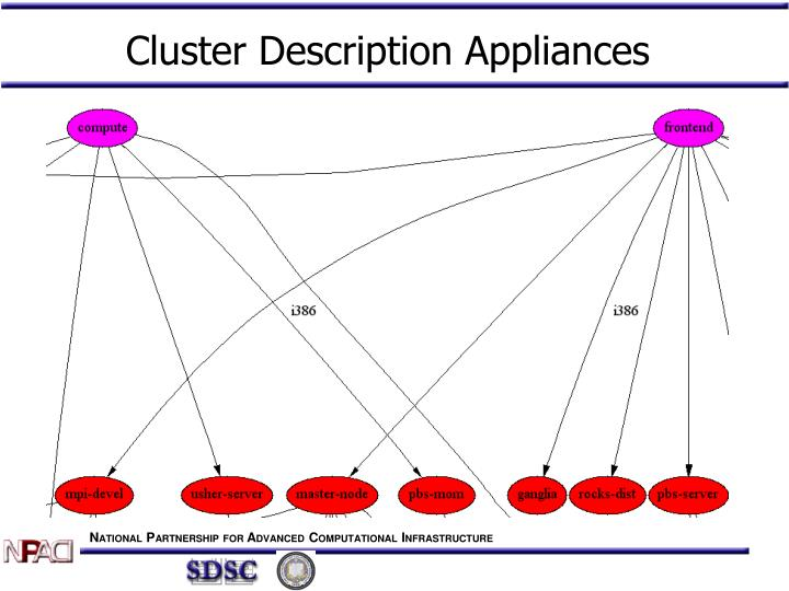 Cluster Description Appliances