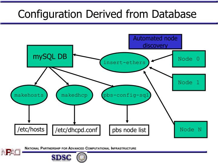 Configuration Derived from Database