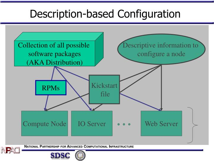 Description-based Configuration
