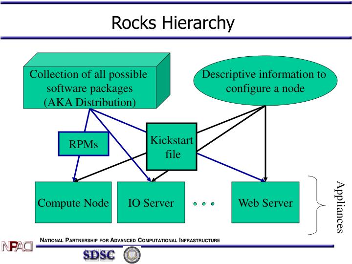 Rocks Hierarchy
