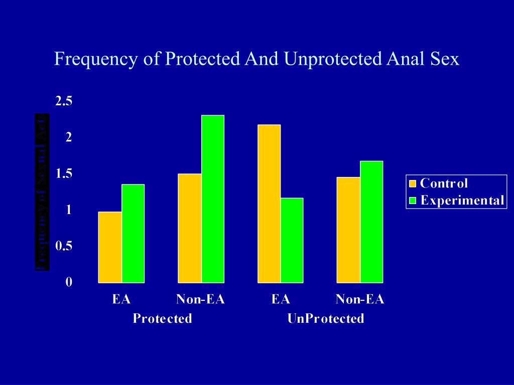 Frequency of Protected And Unprotected Anal Sex