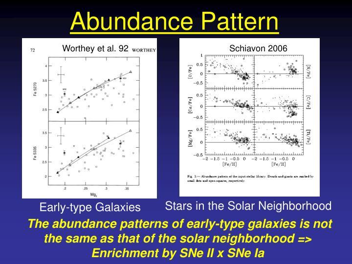 Abundance Pattern