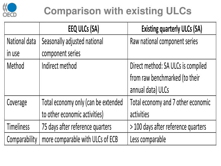 Comparison with existing ULCs