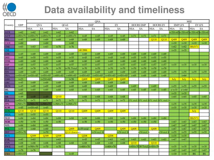 Data availability and timeliness