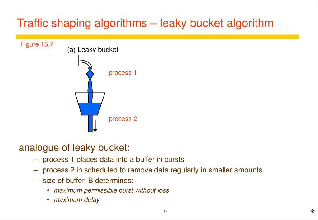 (a) Leaky bucket