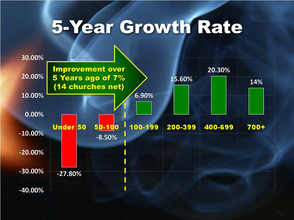 5-Year Growth Rate