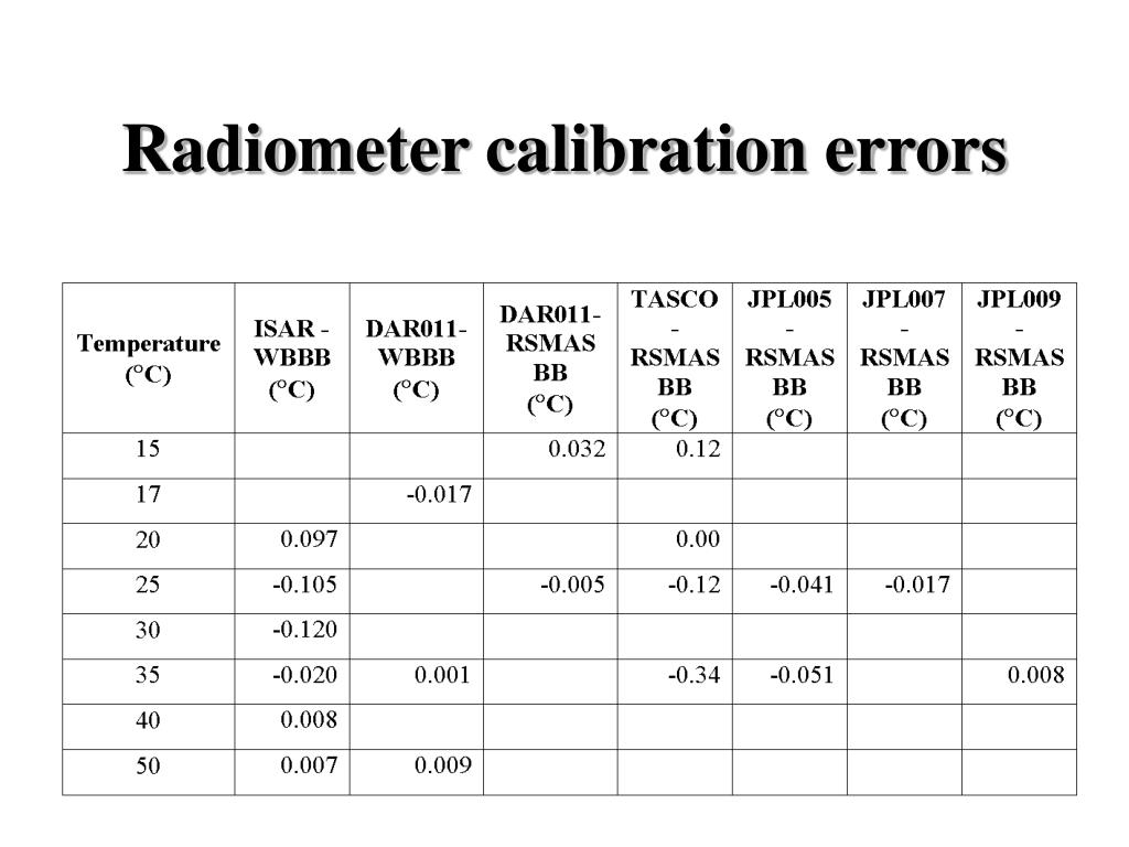 Radiometer calibration errors