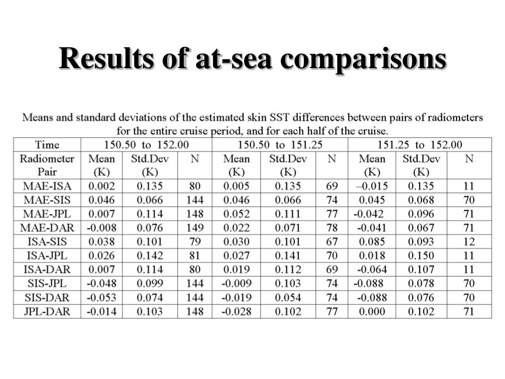 Results of at-sea comparisons