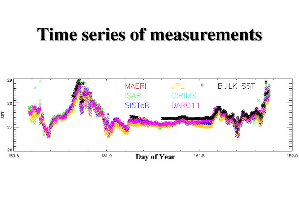 Time series of measurements