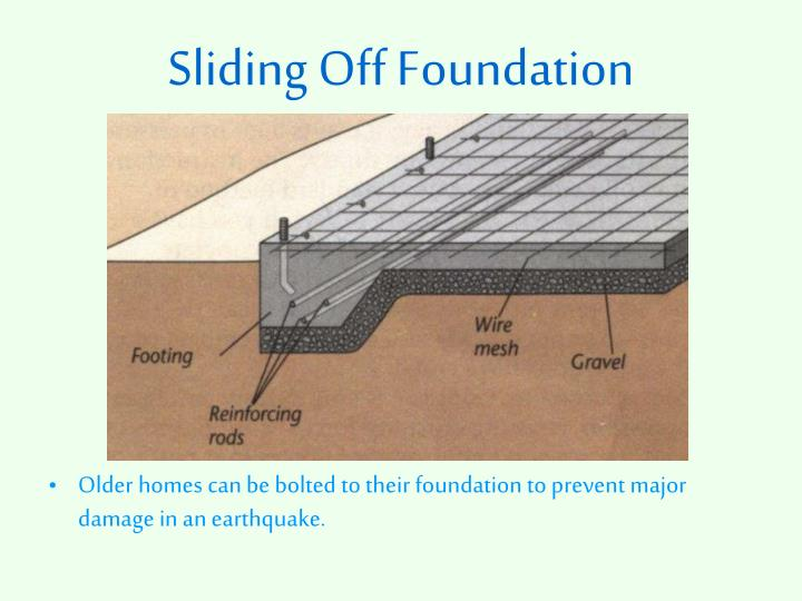 Sliding Off Foundation