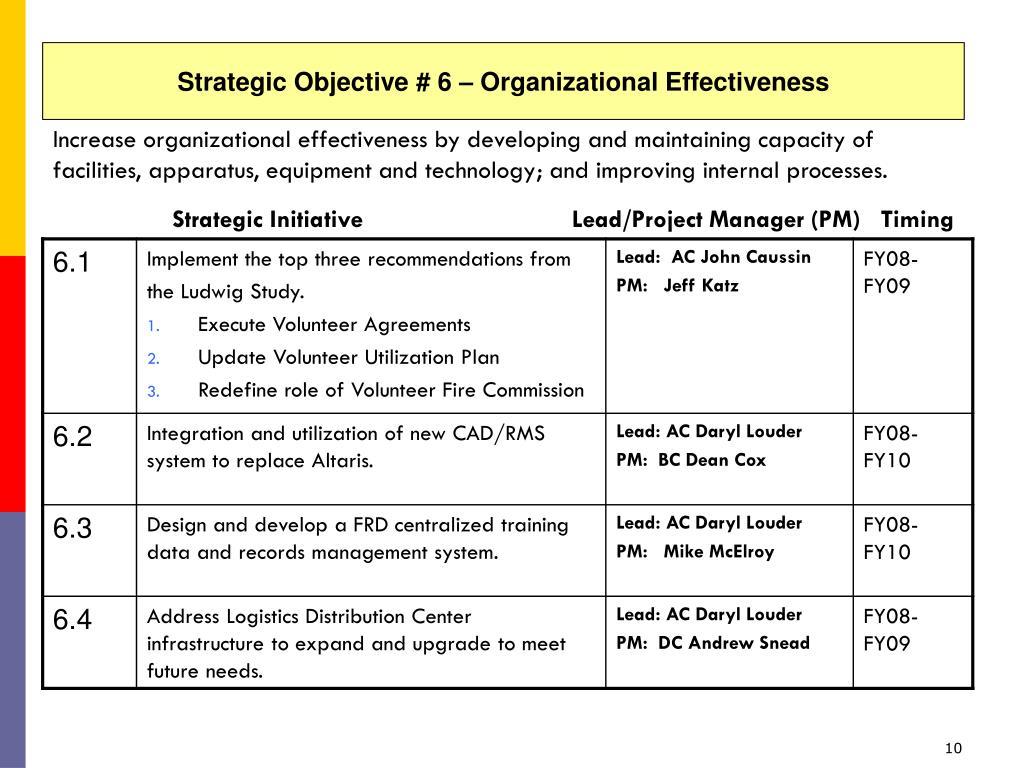 Strategic Objective # 6 – Organizational Effectiveness