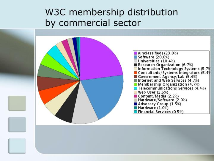 W3C membership distribution by commercial sector