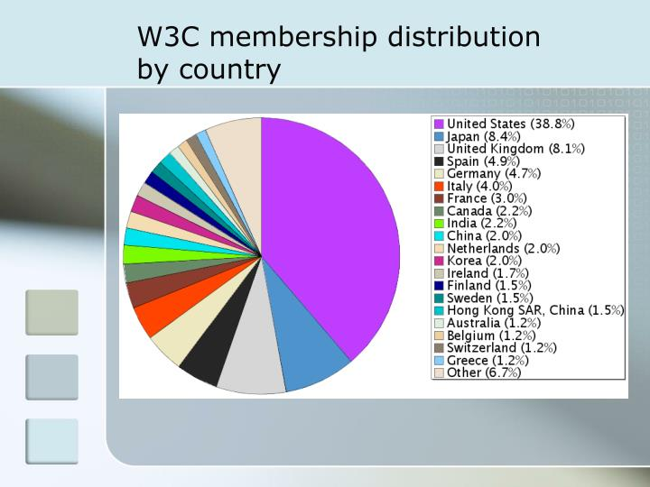 W3C membership distribution by country