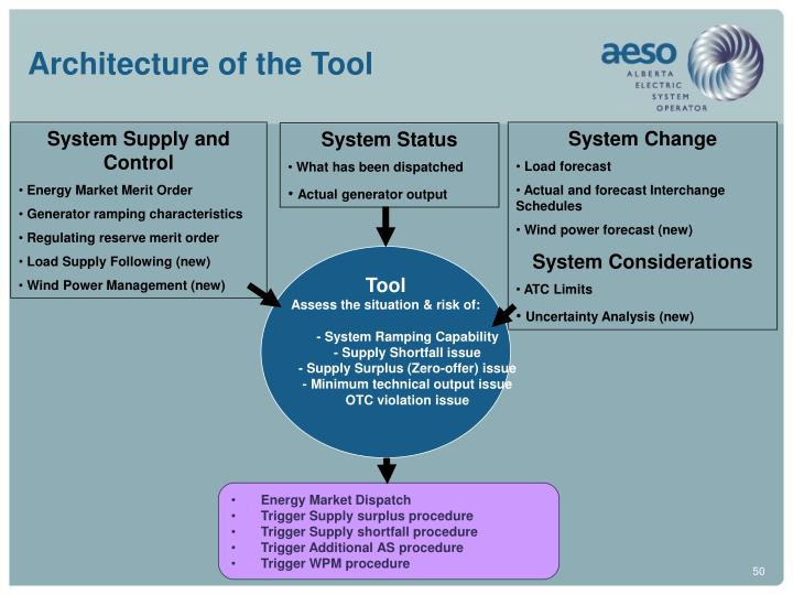 Architecture of the Tool