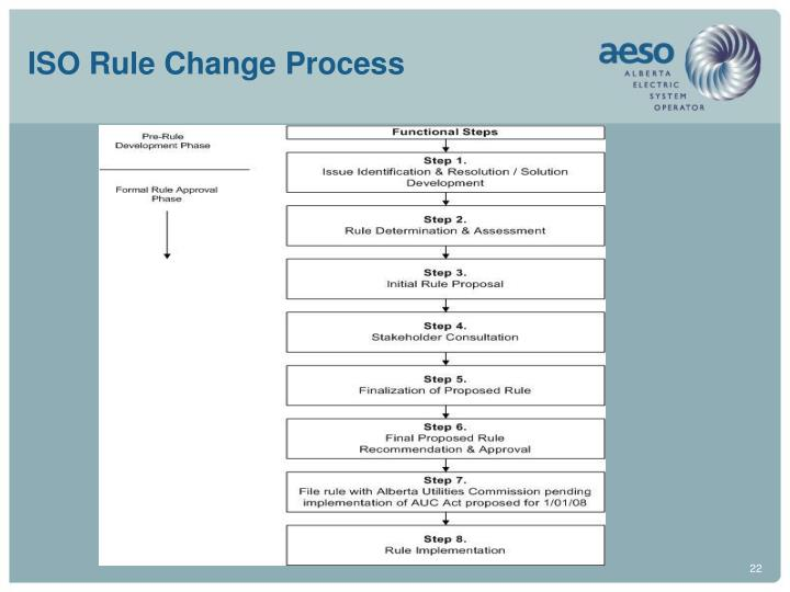 ISO Rule Change Process