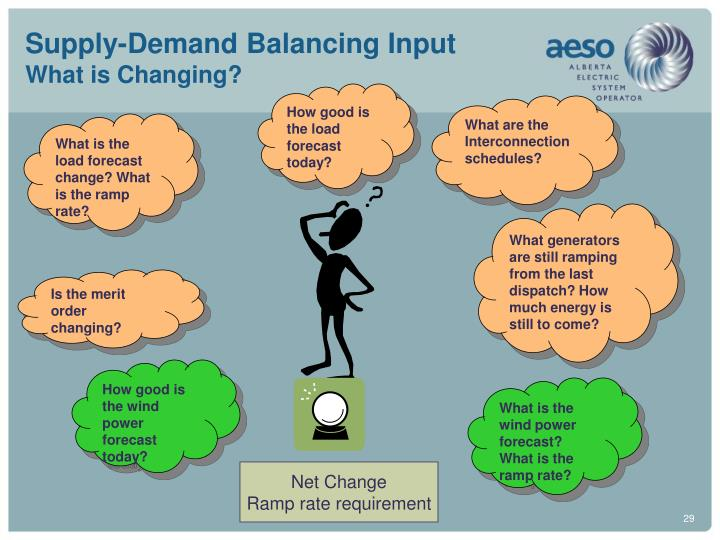 Supply-Demand Balancing Input