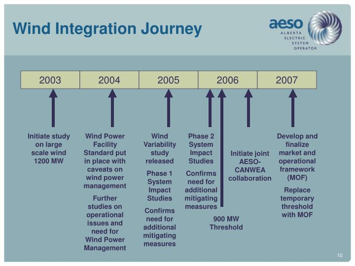 Wind Integration Journey