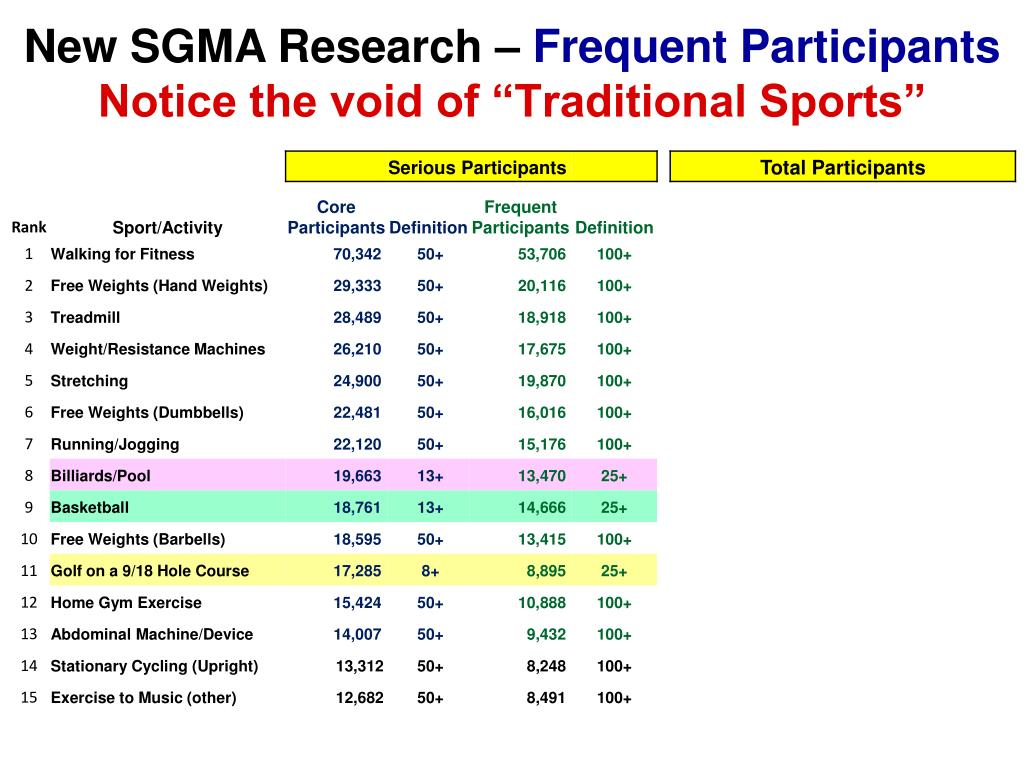New SGMA Research –