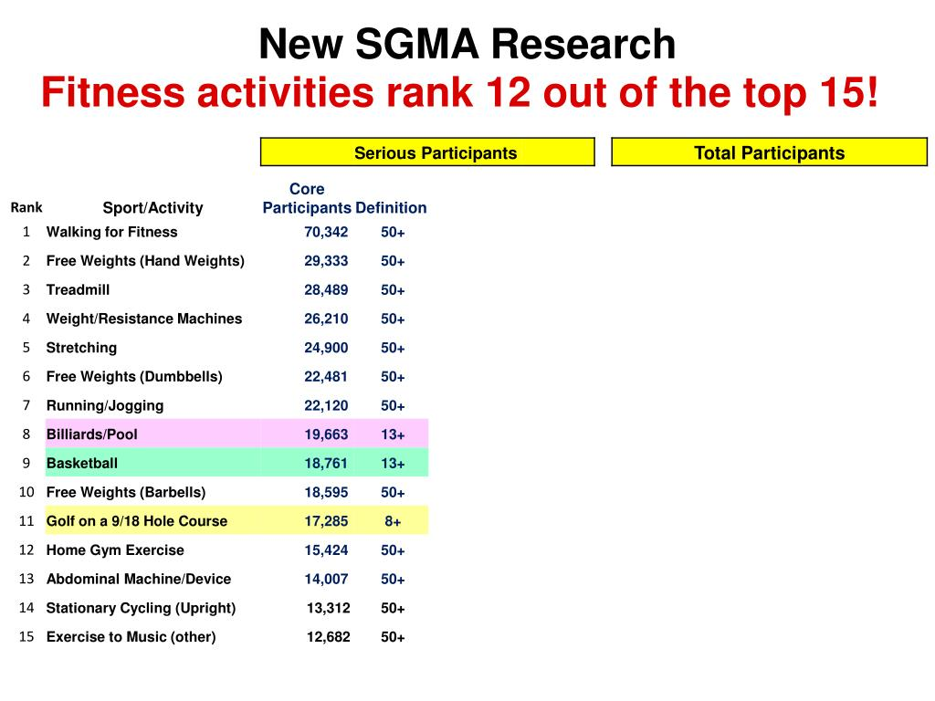 New SGMA Research