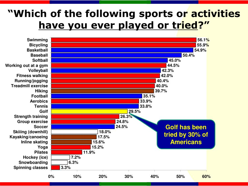 """""""Which of the following sports or activities"""