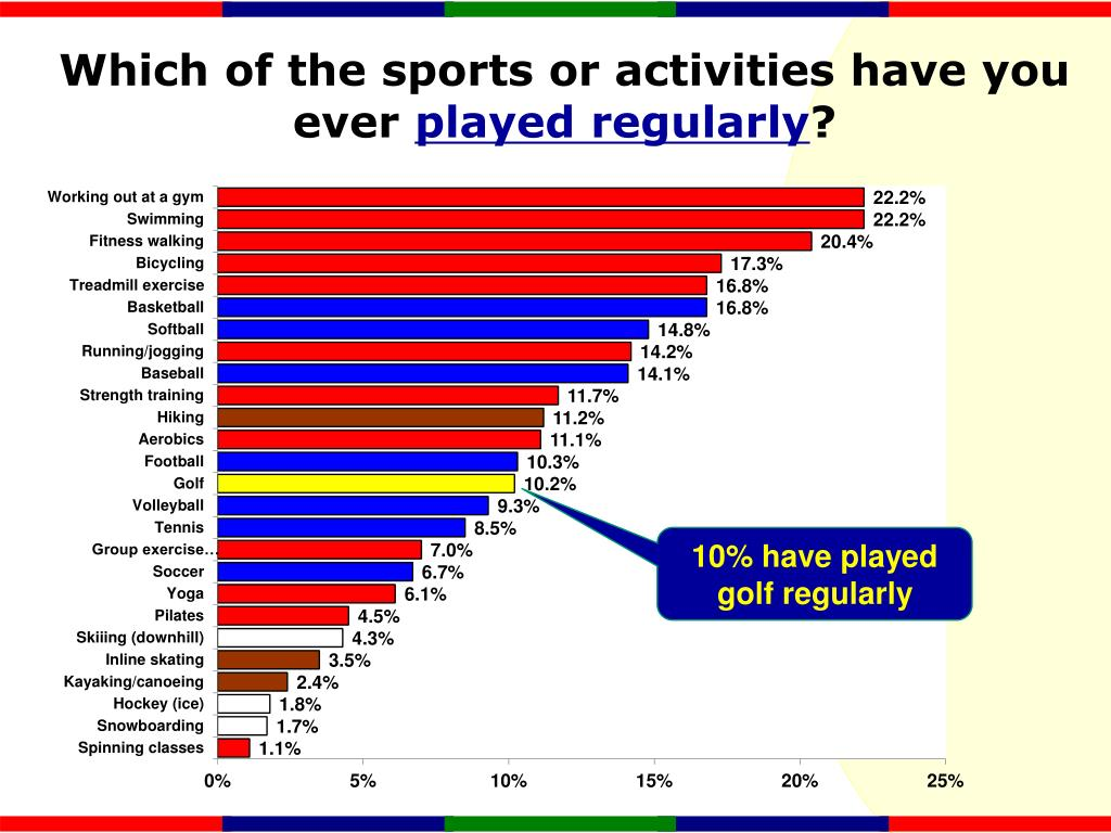 Which of the sports or activities have you ever