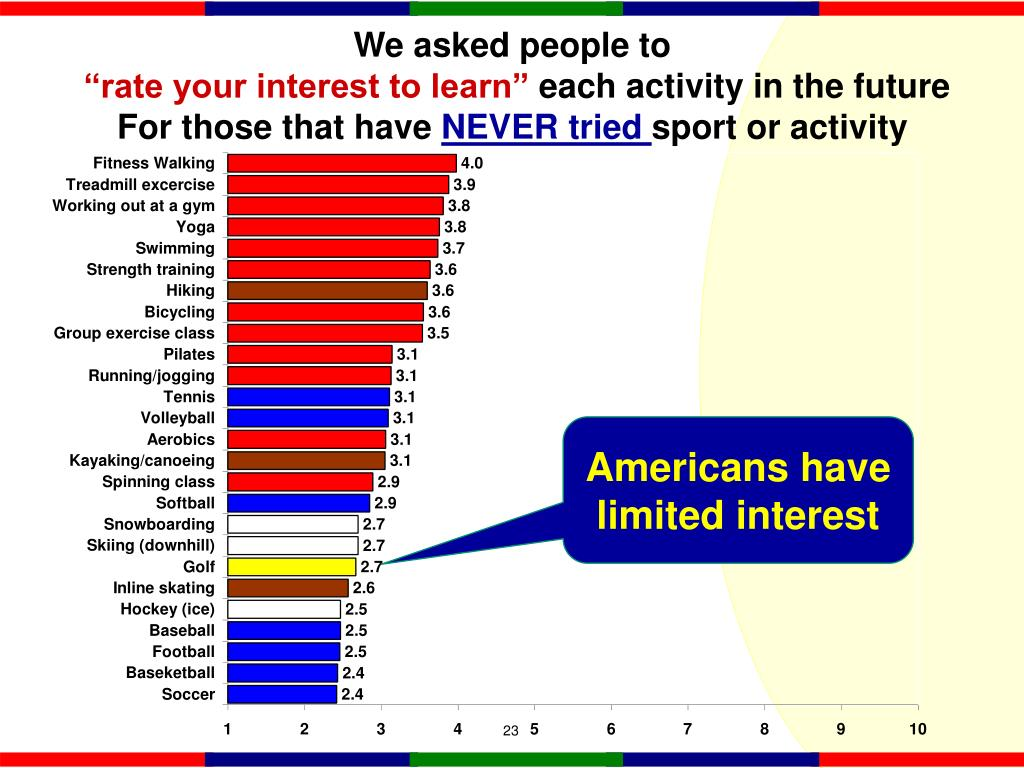 Americans have limited interest