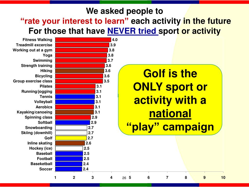 Golf is the    ONLY sport or activity with a