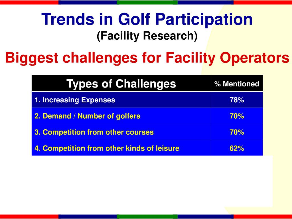 Trends in Golf Participation